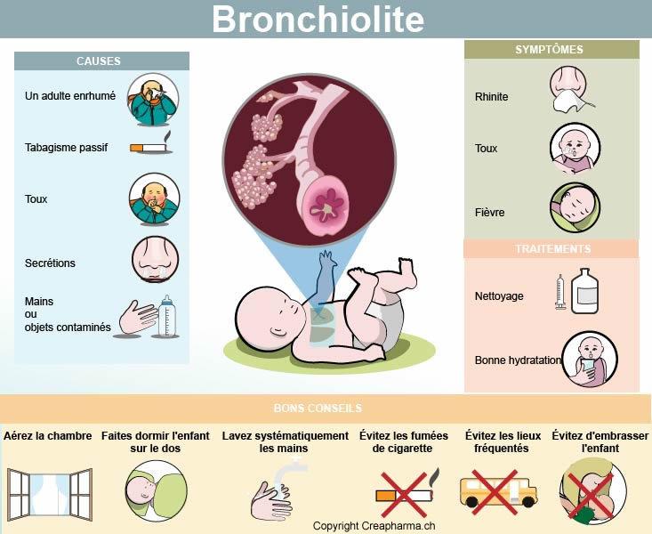 bronchiolite-V-1-0-2016   Creapharma