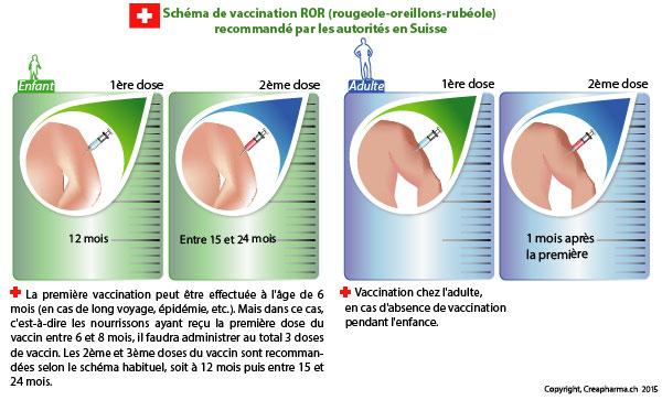 vaccin rougeole suisse