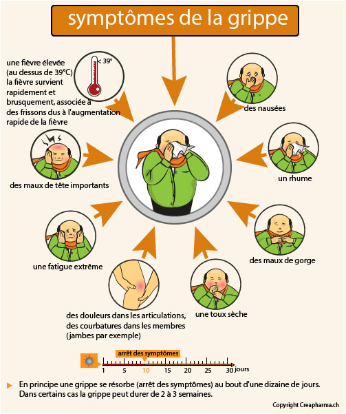 grippe symptôme
