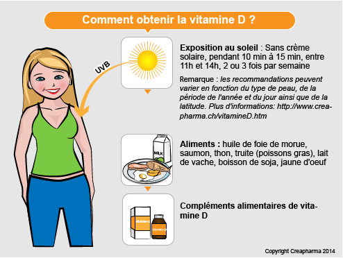 vitamine D comment obtenir