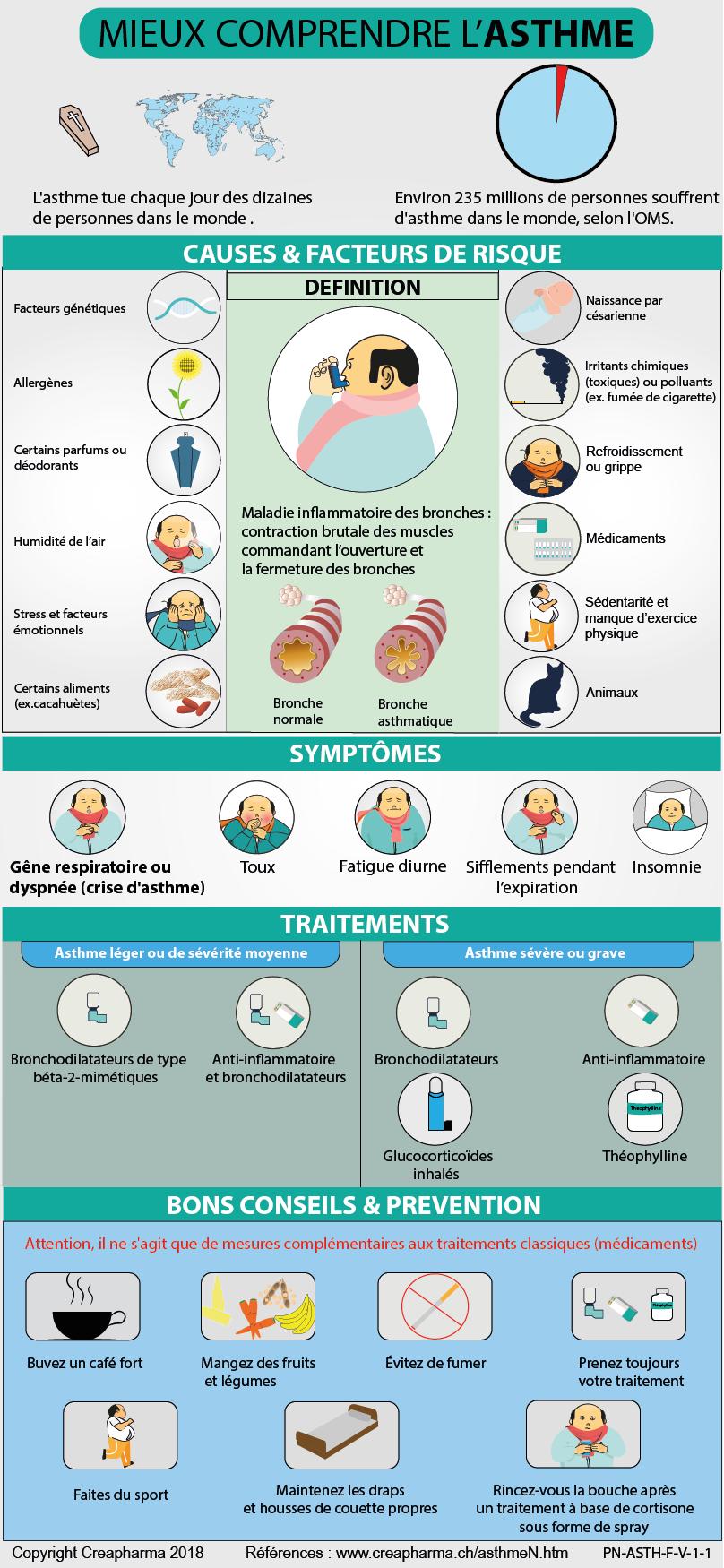Asthme : causes, symptômes & traitements   Creapharma