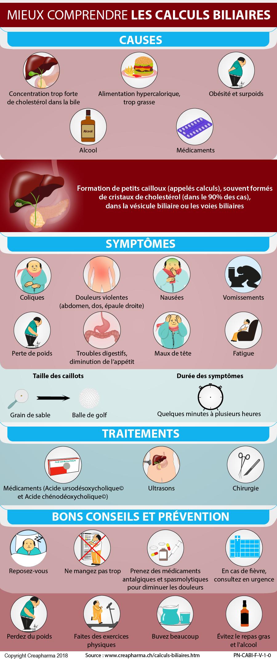 Calculs biliaires : causes, symptômes & traitements | Creapharma