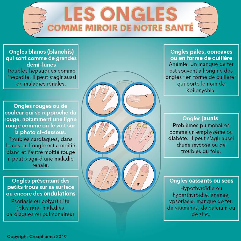 Santé des ongles | Creapharma