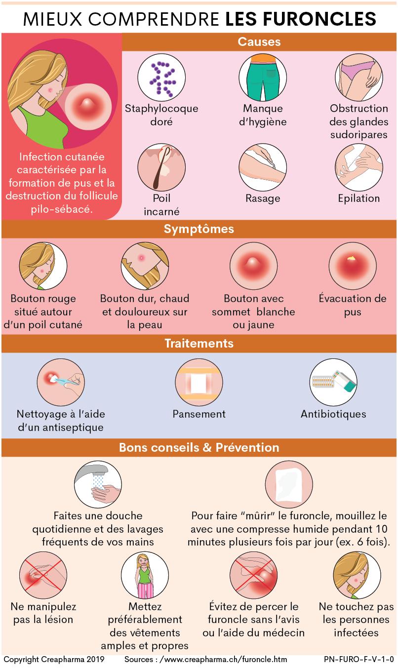 Rondelle D Oignon Sous Le Pied furoncle : causes, symptômes & traitements   creapharma