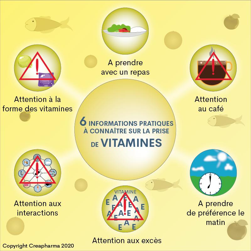 6 informations pratiques à connaître sur la prise de vitamines