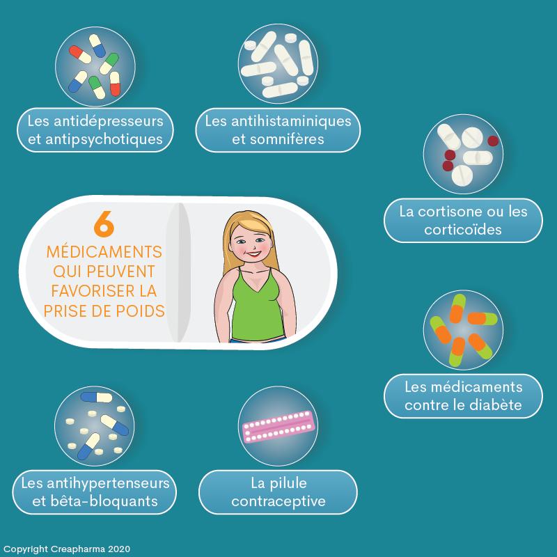 6 médicaments qui peuvent favoriser la prise de poids