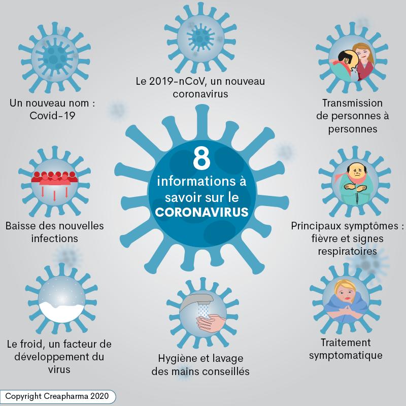 8 informations à savoir sur le coronavirus