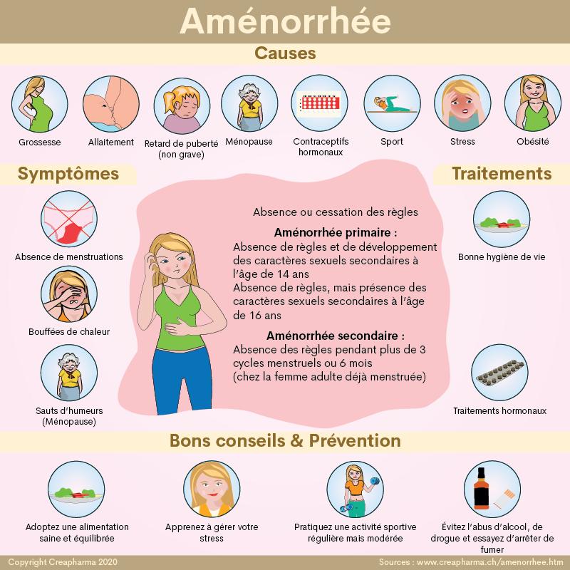 Aménorrhée