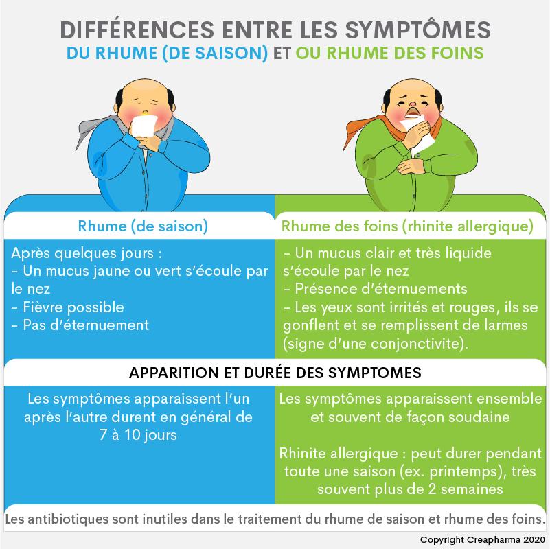 Différences entre rhume de saison et rhume des foins (rhinite allergique)
