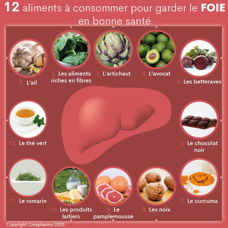 12 aliments à consommer pour garder le foie en bonne santé