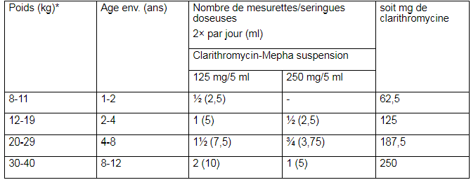 Clarithromycin-Mepha