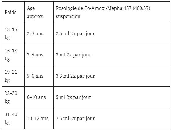 Co-Amoxi-Mepha 457