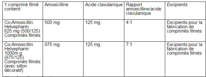 Co-Amoxicillin Helvepharm