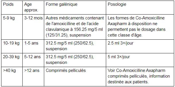CCo-Amoxicilline Axapharm