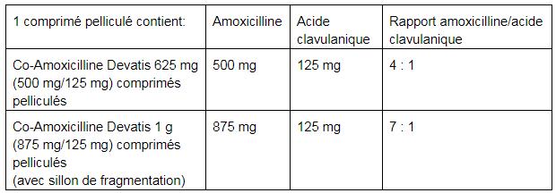 Co-Amoxicilline Devatis