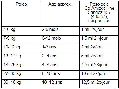 Co-Amoxicilline Sandoz® 457