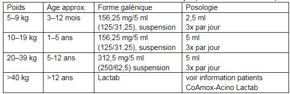 CoAmox-Acino 156,25/312,5