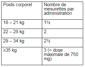 Posologie ciproxine
