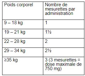 Ciproxine posologie