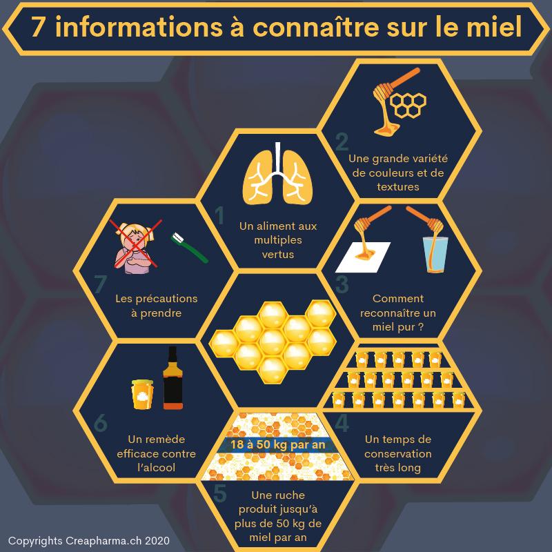 7 informations à connaître sur le miel