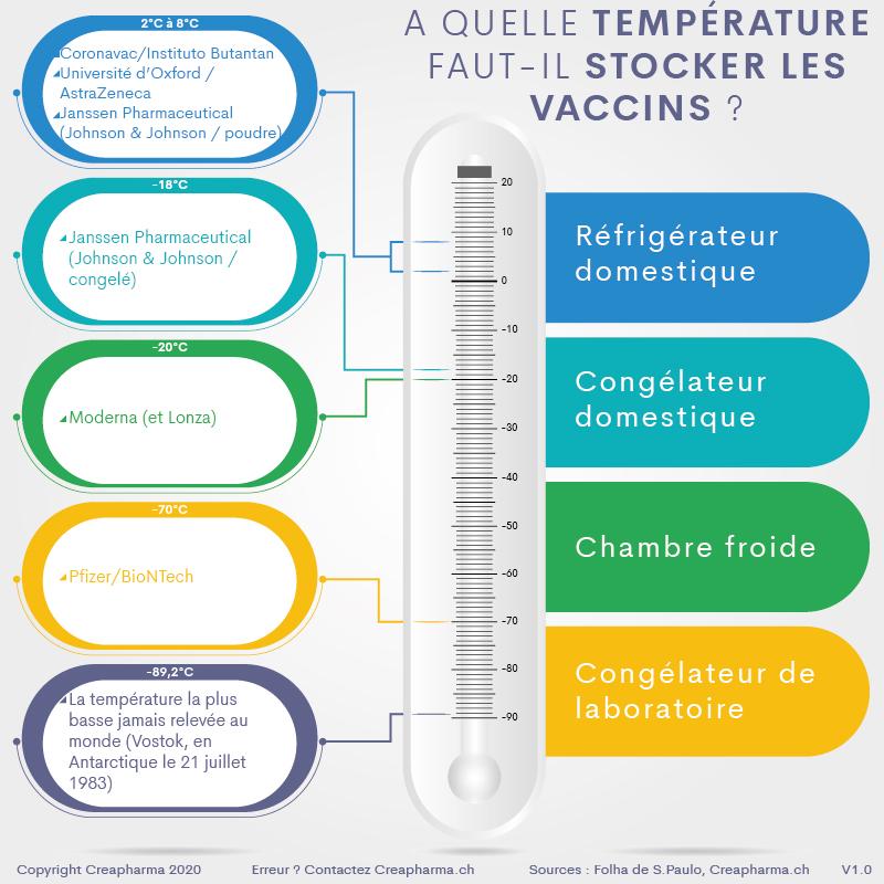 This image has an empty alt attribute; its file name is A-quelle-temperature-faut-il-stocker-les-vaccins.jpg