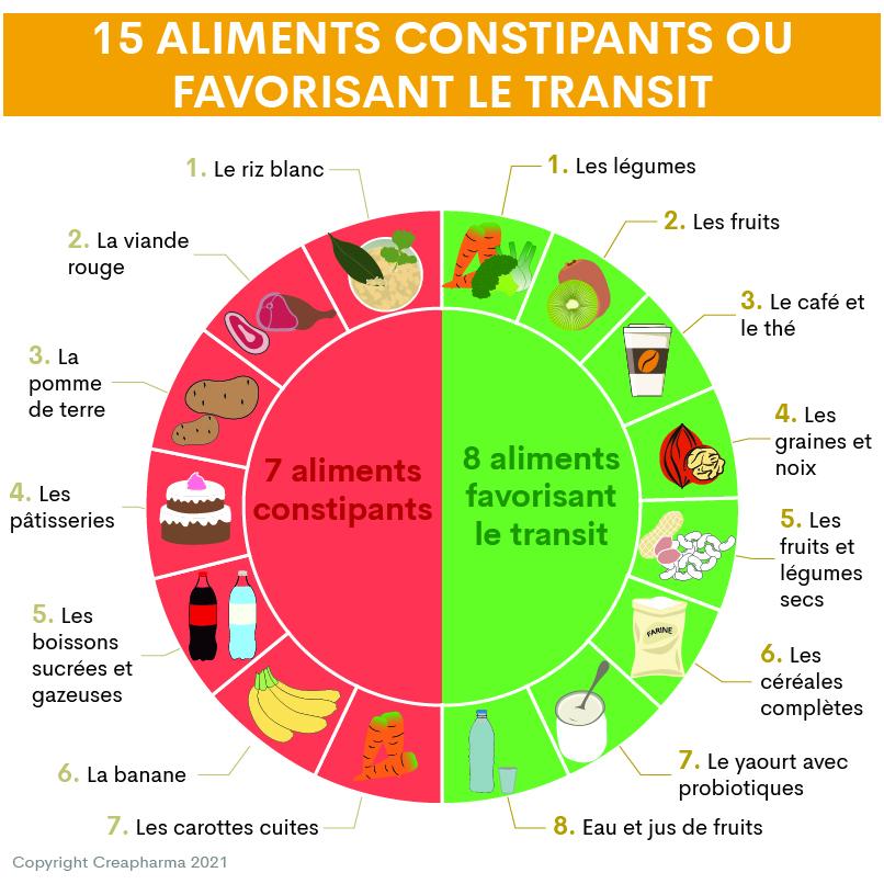 15 aliments constipants ou favorisant le transit