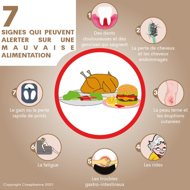 7 signes qui peuvent alerter sur une mauvaise alimentation