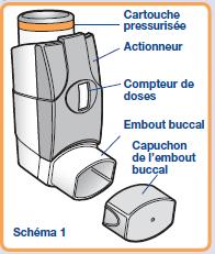 Flutiform® Aérosol-doseur