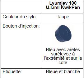 Lyumjev100 U.I.ml KwikPen tableau 1