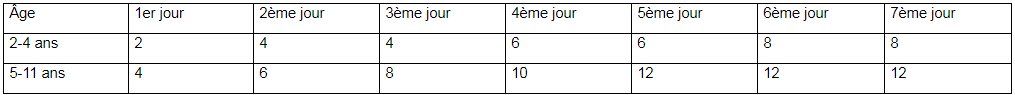 Macrogol-Mepha Junior 2