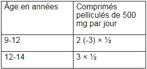 Mephadolor 500 Neo comprimés