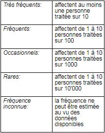 Mirtazapine Sandoz® eco tableau 1