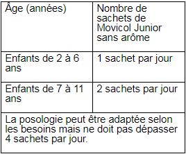 Movicol® Junior sans arôme tableau1