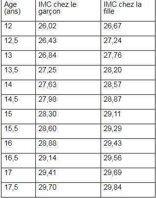 Orlistat Sandoz® 120 capsules tableau 1