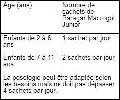 Paragar Macrogol®- Junior tableau 1