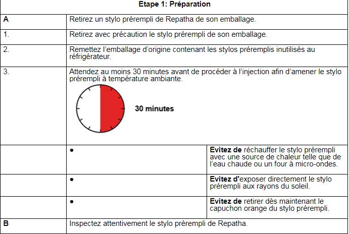 Repatha® 140 mg Solution injectable en stylo prérempli